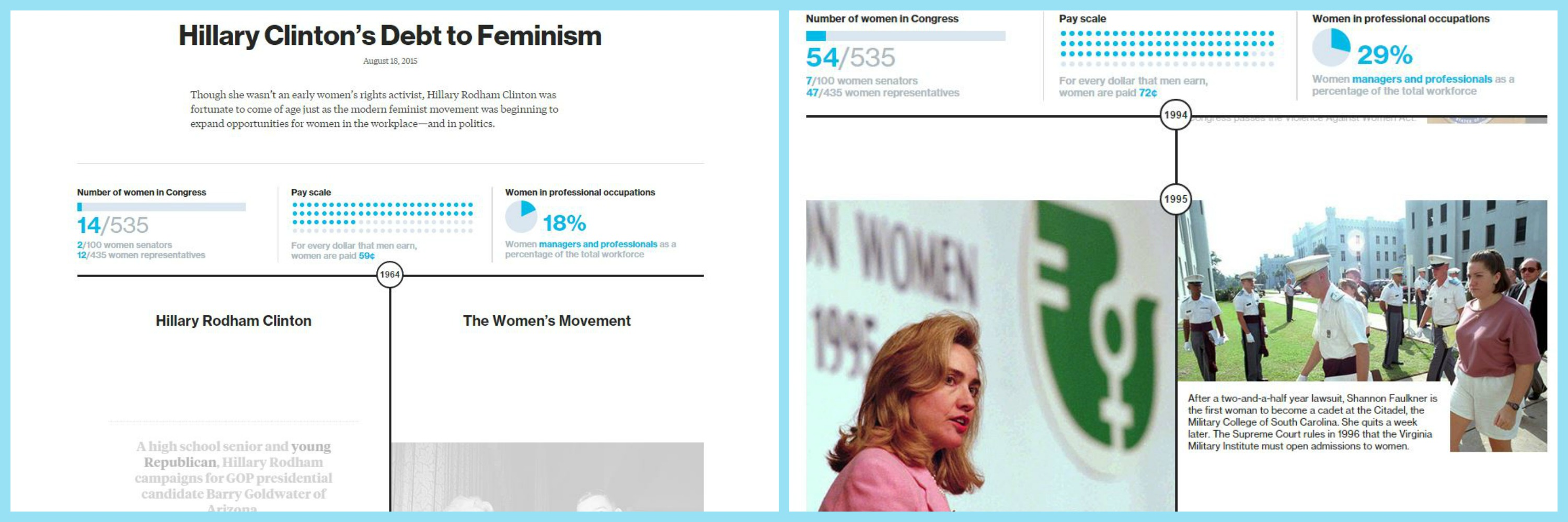 Data Stories of the week - Bloomberg Hillary Clinton's Debt to Feminism