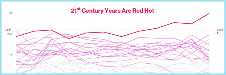 record year temperature