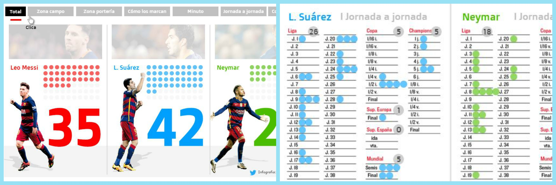 Scanner 100 goals - Messi, Suarez, Neymar