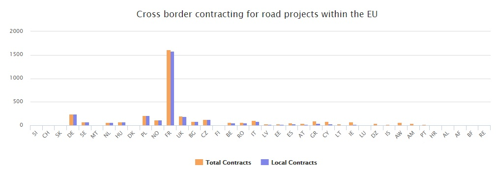 Pilot 3: Cross border contracting
