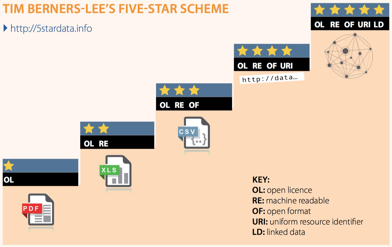Five-Star-Scheme