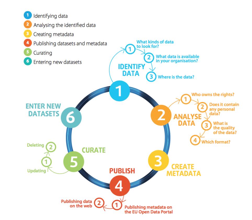 OpenData-Cycle