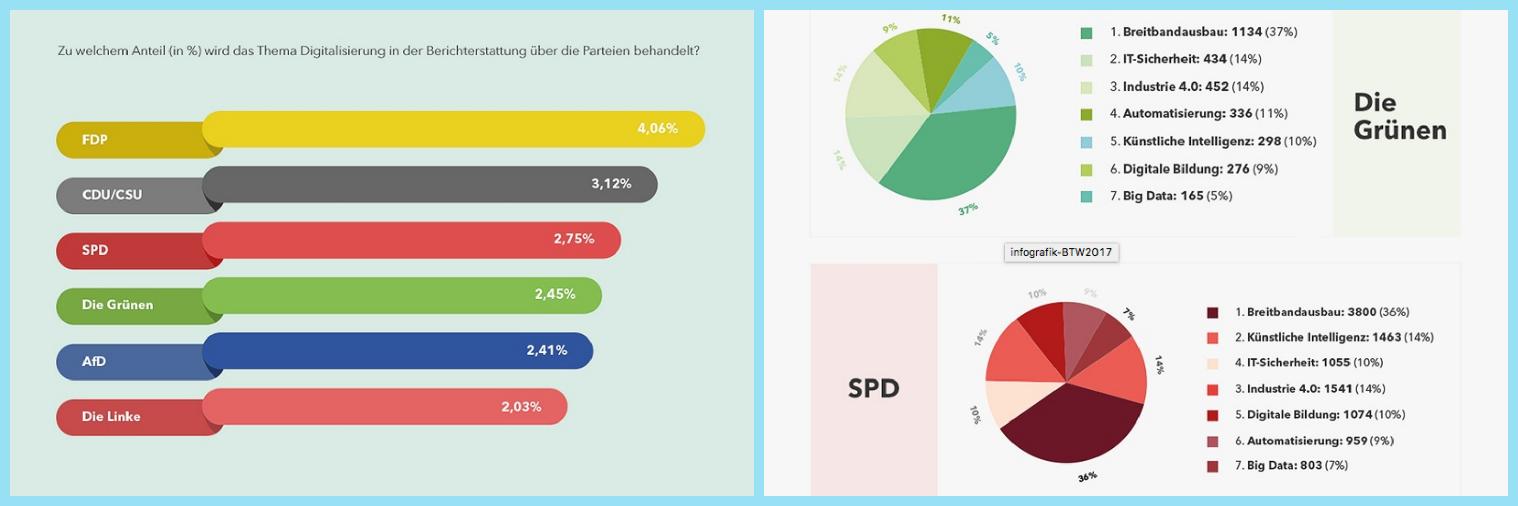 echobot Online-Berichte zum Wahlkampf ausgewertet