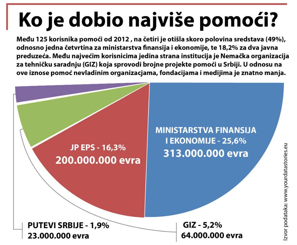 """YourDataStories Danas: Ko je najveći """"strani plaćenik"""" u Srbiji?"""