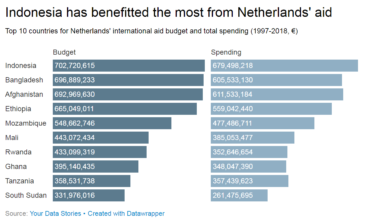 Data Stories: Where the Netherlands spends its aid money – and which former colonies it focuses on